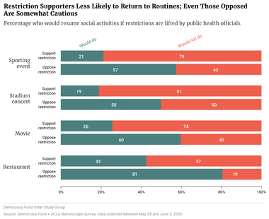 Restriction Supporters Less Likely to Return to Routines; Even Those Opposed Are Somewhat Cautious
