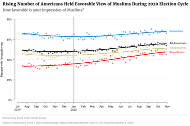 Rising Number of Americans Held Favorable View of Muslims During 2020 Election Cycle