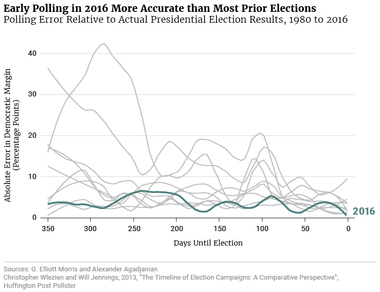 Early Polling in 2016 More Accurate than Most Prior Elections