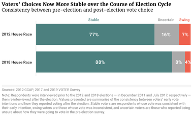 Voters' Choices Now More Stable over the Course of Election Cycle