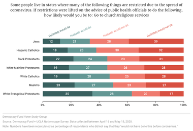 If restrictions were lifted on the advice of public health officials to do the following, how likely would you be to: Go to church/religious services?