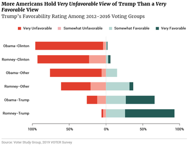 More Americans Hold Very Unfavorable View of Trump Than a Very Favorable View