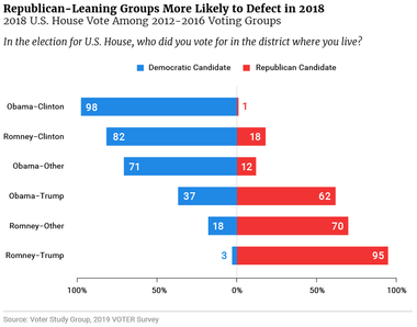 Republican-Leaning Groups More Likely to Defect in 2018