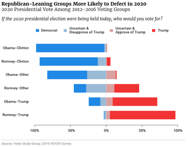 Republican-Leaning Groups More Likely to Defect in 2020