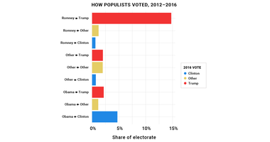 How Populists Voted, 2012-2016