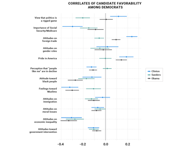 Correlates of Candidate Favorability Among Democrats