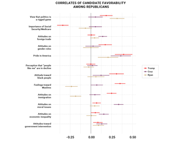 Correlates of Candidate Favorability Among Republicans