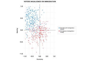 Voters Misaligned on Immigration