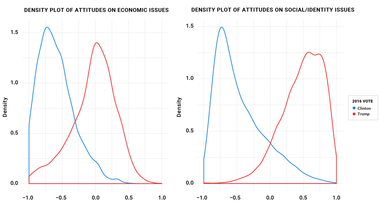 Density Plot of Attitudes on Economic, Social/Identity Issues