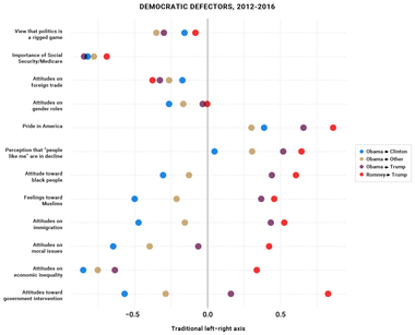 Democratic Defectors, 2012-2016