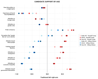 Candidate Support by Age