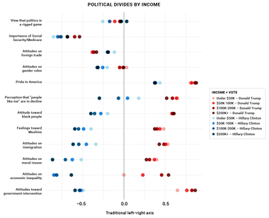 Political Divides by Income