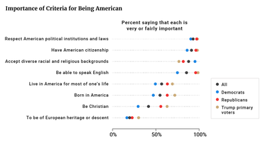 Importance of Criteria for Being American
