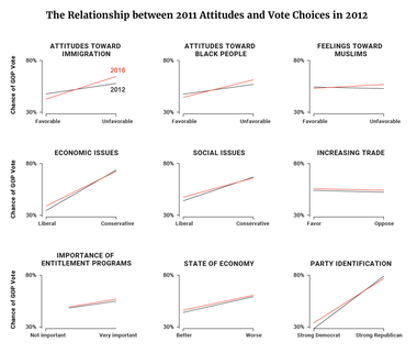 The Relationship between 2011 Attitudes and Vote Choices in 2012