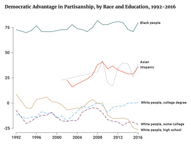 Democratic Advantage in Partisanship, by Race and Education
