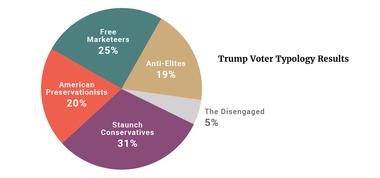 Trump Voter Typology