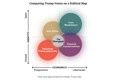 Comparing Trump Voters on a Political Map