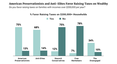 Preservationists and Anti-Elites Favor Raising Taxes on Wealthy