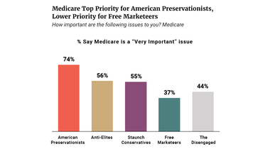 Medicare Top Priority for Preservationists, Lower Priority for Free Marketeers