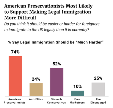 Preservationists Most Likely to Support Making Legal Immigration More Difficult