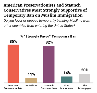 American Preservationists and Staunch Conservatives Most Strongly Supportive of Temporary Ban on Muslim Immigration