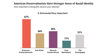 Preservationists Have  Strong Sense of Racial Identity