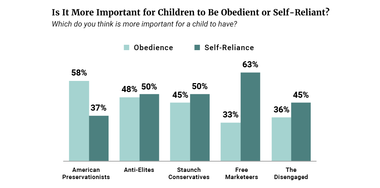 Is it More Important for Children to be Obedient or Self-Reliant?