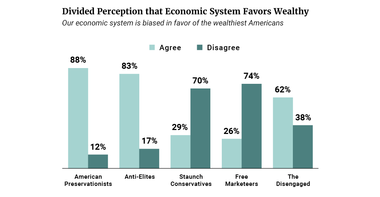 Divided Perception that Economic System Favors Wealthy