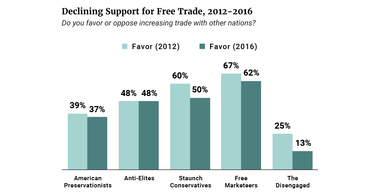 Declining Support for Free Trade 2012-2016