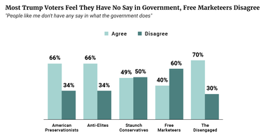 Most Trump Voters Feel They Have No Say in Government, Free Marketeers Disagree
