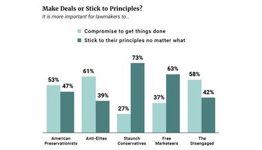 Make Deals or Stick to Principles?