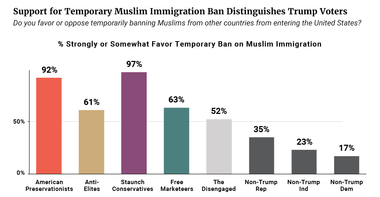 Support for Temporary Muslim Immigration Ban Distinguishes Trump Voters