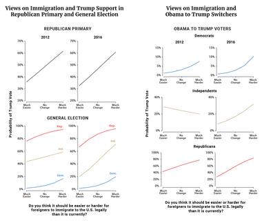 Views on Immigration and Trump Support in Republican Primary and General Election / Views on Immigration and Obama to Trump Switchers
