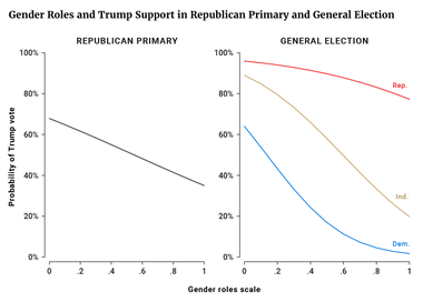 Gender Roles and Trump Support in Republican Primary and General Election