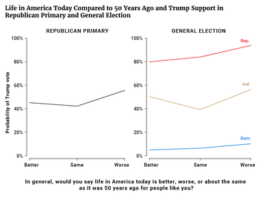 Life in America Today Compared to 50 Years Ago and Trump Support in Republican Primary and General Election