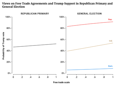 Views on Free Trade Agreements and Trump Support in Republican Primary and General Election