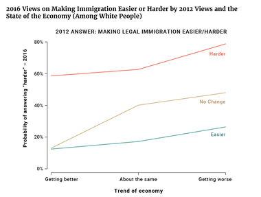 2016 Views on Making Immigration Easier or Harder by 2012 Views and the State of the Economy (Among White People)