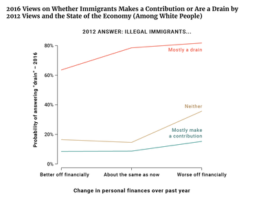 2016 Views on Whether Immigrants Makes a Contribution or Are a Drain by 2012 Views and the State of the Economy (Among White People)