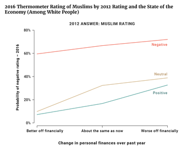 2016 Thermometer Rating of Muslims by 2012 Rating and the State of the Economy (Among White People)
