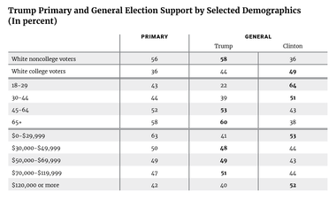Trump Primary and General Election Support by Selected Demographics (In percent)