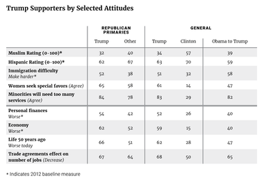 Trump Supporters by Selected Attitudes
