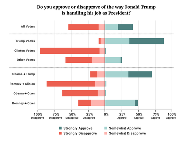 Figure 1: Do you approve or disapprove of the way Donald Trump is handling his job as President?