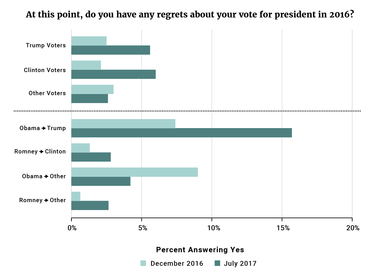 Figure 2: At this point, do you have any regrets about your vote for president in 2016?