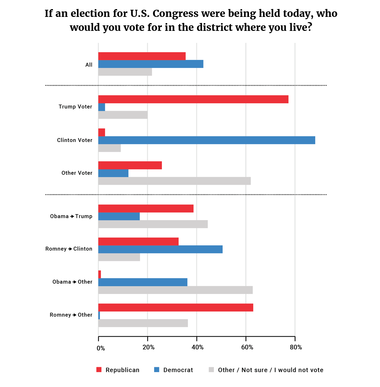Figure 3: If an election for U.S. Congress were being held today, who would you vote for in the district where you live?