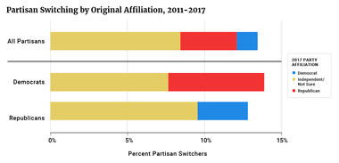 Partisan Switching by Original Affiliation