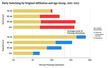 Party Switching by Original Affiliation and Age