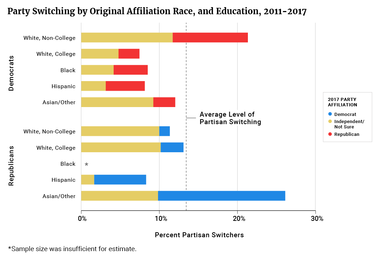 Party Switching by Original Affiliation, Race, and Education