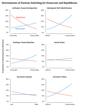 Determinants of Partisan Switching for Democrats and Republicans