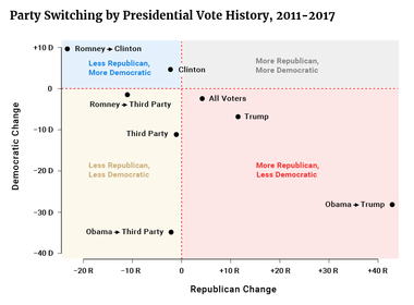 Party Switching by Presidential Vote History