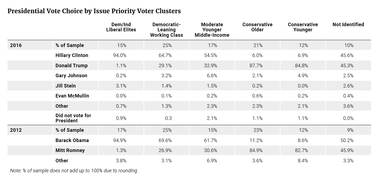 Presidential Vote Choice by Issue Priority Voter Clusters